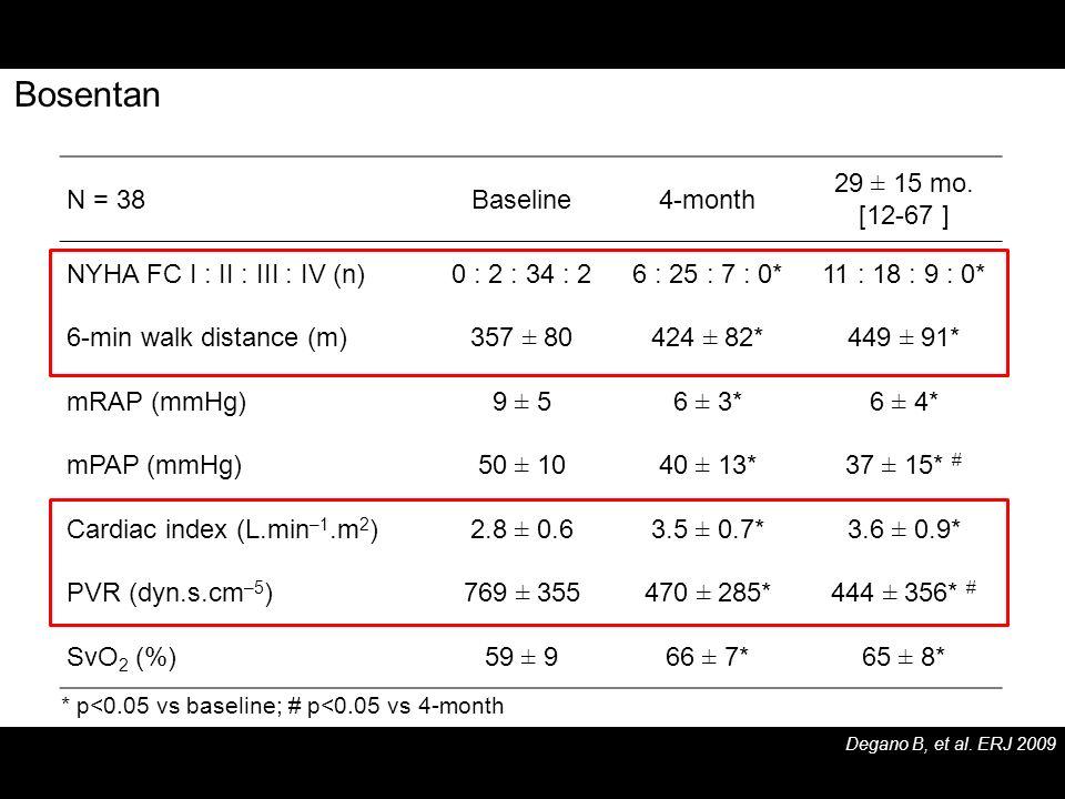 Bosentan N = 38 Baseline 4-month 29 ± 15 mo. [12-67 ]